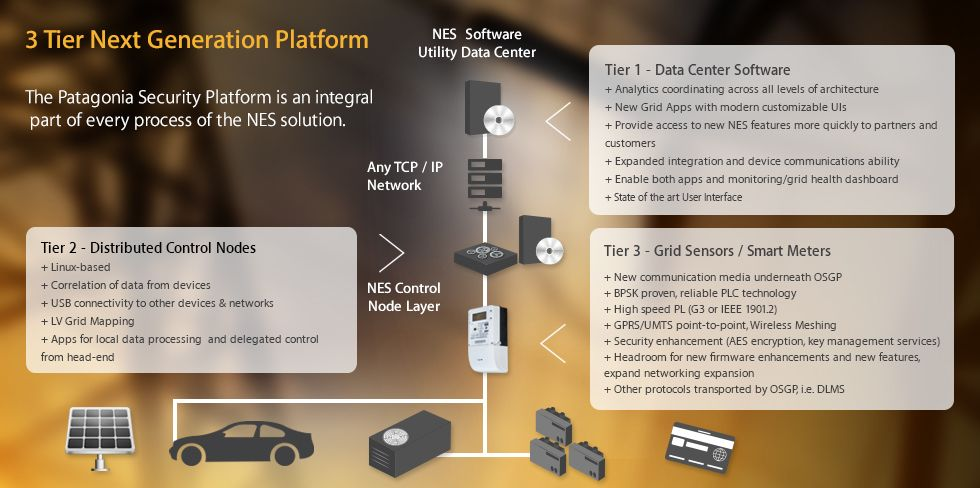 NES Energy Solutions 3 Tier Platform