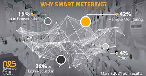 Why Use Smart Meters – Survey Results